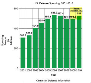 "A graph charting defense spending in the U.S. over the last decade. The area of interest is the last two data points, which show an increase from 494.3 billion to 527 billion, but which is being referred to as a ""defense cut."""